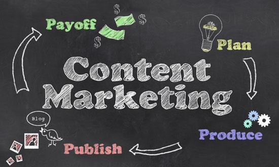 Die Phasen des Content Marketing. KMU folgen dem Ablaufplan, der auf einer Tafel aufgemalt ist: plan, produce, publish, payoff.